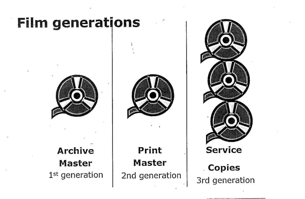 """Different generations of film. From """"Microfilm Selection for Digitization,"""" OCLC Online Computer Center Library"""
